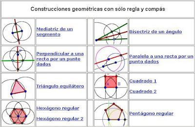 http://docentes.educacion.navarra.es/msadaall/geogebra/reglaycompas.htm