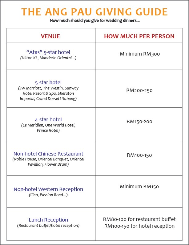 And Give A Rm500 Ang Pau Or Worse Come Empty Handed That S Just Ridiculous For Those Of You Who Don T Know How Much Wedding Dinners Cost These Days