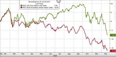 küresel kriz ve borsa etkileşimi