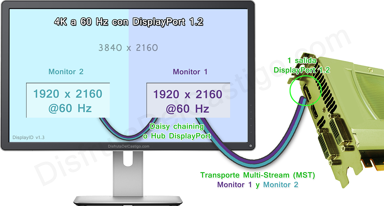 Funcionamiento 4K a 60 Hz mediante DisplayPort 1.2 MST