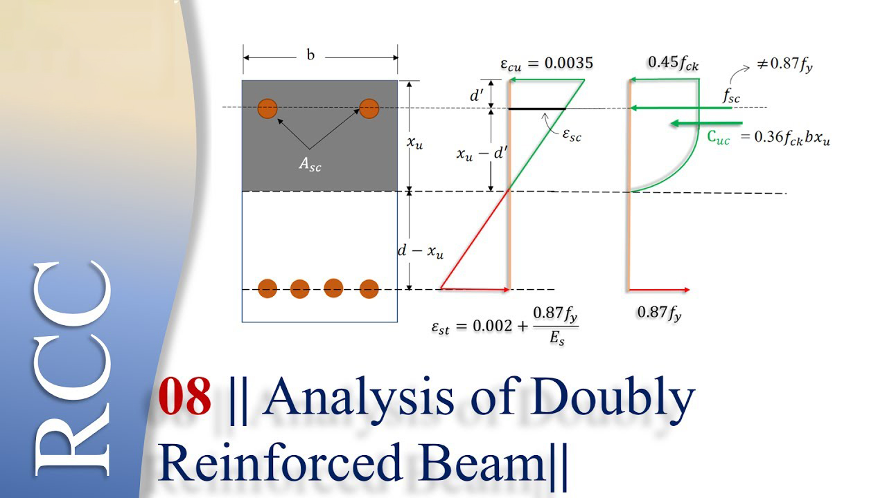 Doubly Reinforced Beam Design Kh Engineering