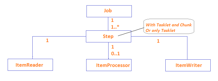 Amita's Technical Blog: Batch Processing and Server-Sent Events