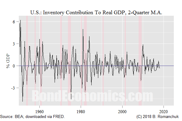 U.S.: Inventory Contribution To Real GDP Growth (2 quarter moving average).