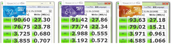 TEAM「COLOR CARD」マイクロSDカードのベンチマークテスト結果