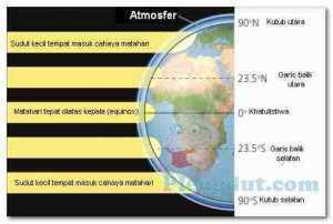 Pola Iklim Global