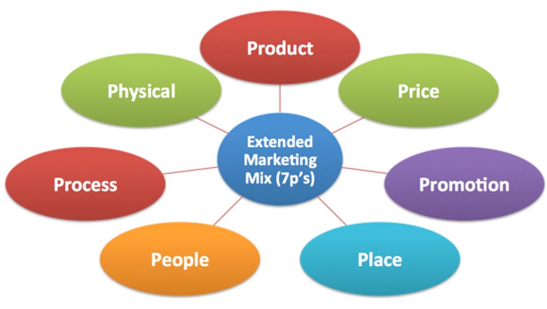 Pengertian marketing mix 7p menurut para ahli