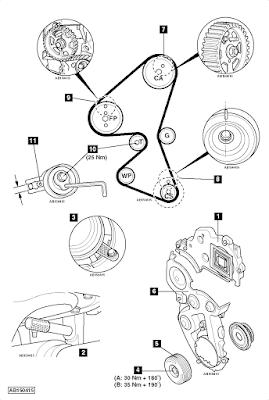 Ajuste de Motor: Marcas de Distribución Peugeot 206 1.4