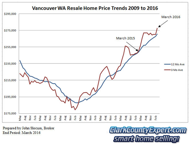 Vancouver WA Resale Home Sales March 2016 - Average Sales Price Trends