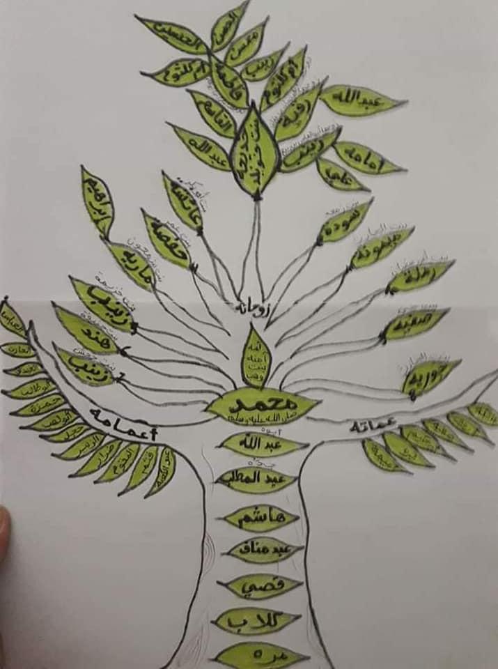 مشروع شجرة عائلة الرسول صل الله عليه وسلم موقع راك رابح