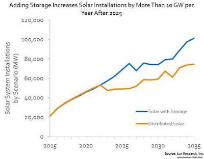 El mercat d'emmagatzematge fotovoltaic arribarà als 25 GW al 2026