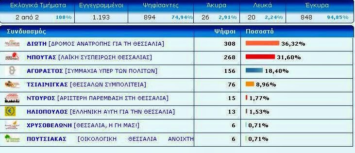 http://ekloges.thessaly.gov.gr/Per2014A/results.aspx?pe=4&y=1&d=18&m=503