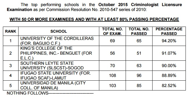 Top performing schools, performance of schools Criminologist board exam October 2015