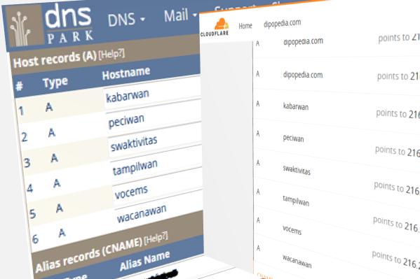 Gambar Posting Dipopedia Beralih Dari DNS Park Ke Cloud