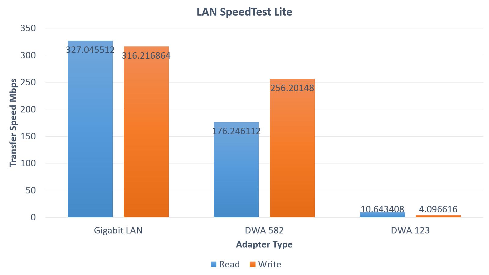 D-LINK DWA-582 WIRELESS AC1200 DUAL BAND PCI-E EXPRESS ADAPTER DLINK DWA582