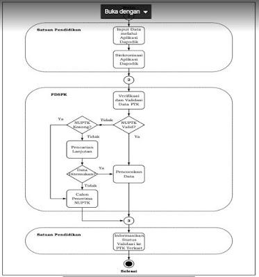 Proses penetapan calon penerima NUPTK-http://www.librarypendidikan.com/