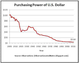 100 years of inflation history: declining value of the dollar