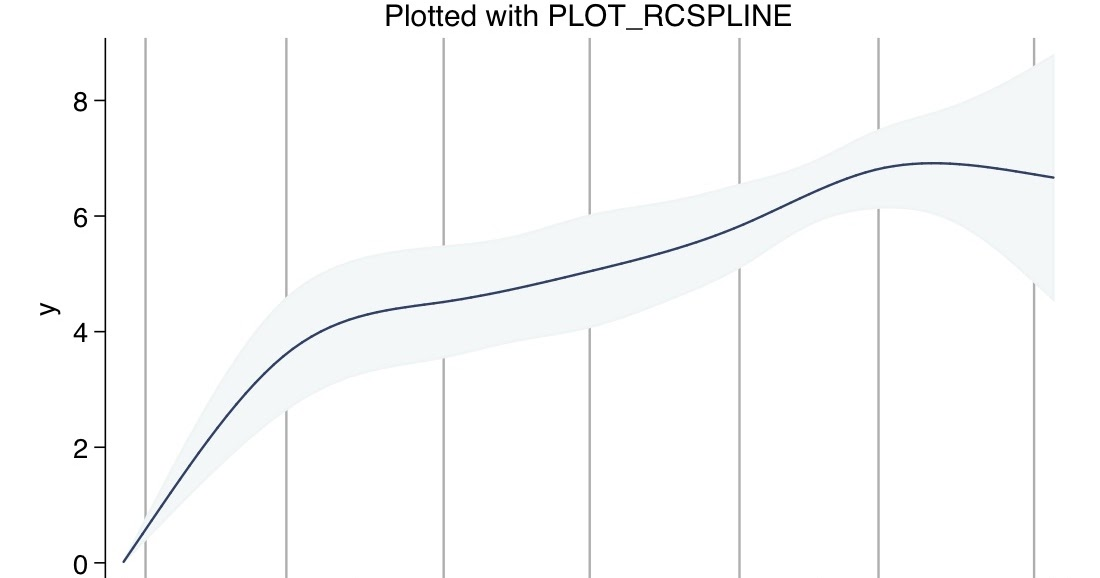 Fight Entropy: Plotting restricted cubic splines in Stata