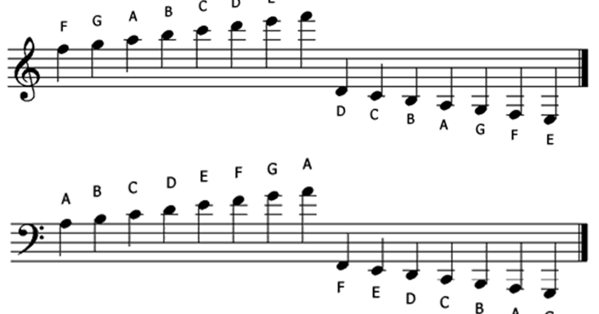 Welcome: Music Theory ~ Ledger Lines ~ Treble Clef & Bass Cleaf