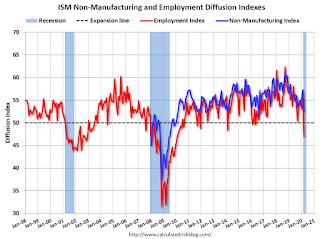 ISM Non-Manufacturing Index