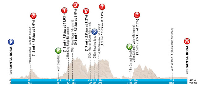 Stage 7 profile map - Santa Rosa