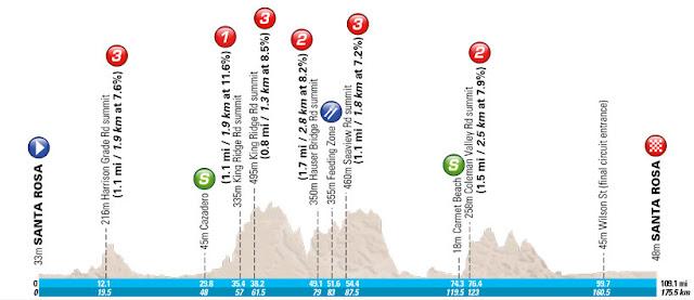 Stage 7 profile map - Santa Rosa