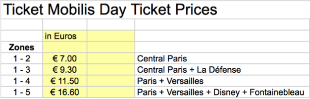 review, Honeymoon, france, Paris, รีวิว, ฝรั่งเศส, ฮันนีมูน,รถไฟใต้ดิน,pass