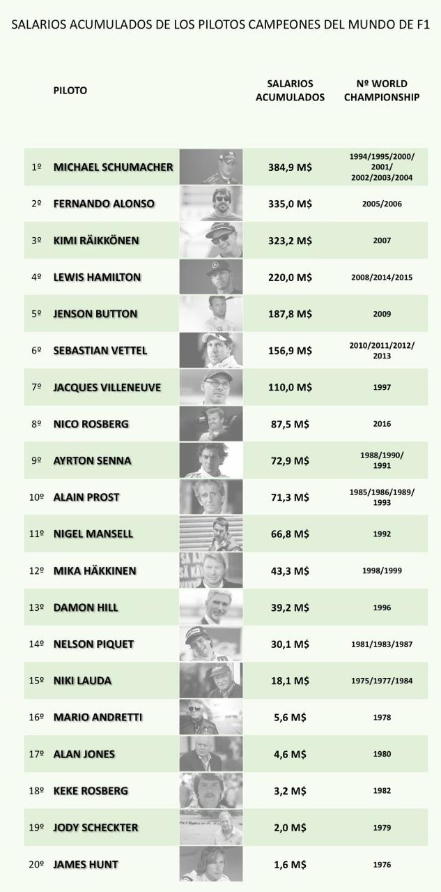 Los pilotos de Fórmula Uno (F1) más ricos de todos los tiempos. Los salarios acumulados por los pilotos de Fórmula Uno (F1). Lista de los salarios de por vida de los pilotos de Fórmula Uno (F1)