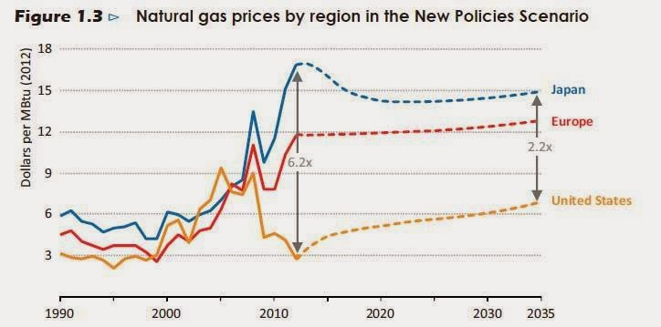 Chart - Natural gas prices by region