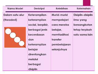 model Dalam satu alur (theaded)