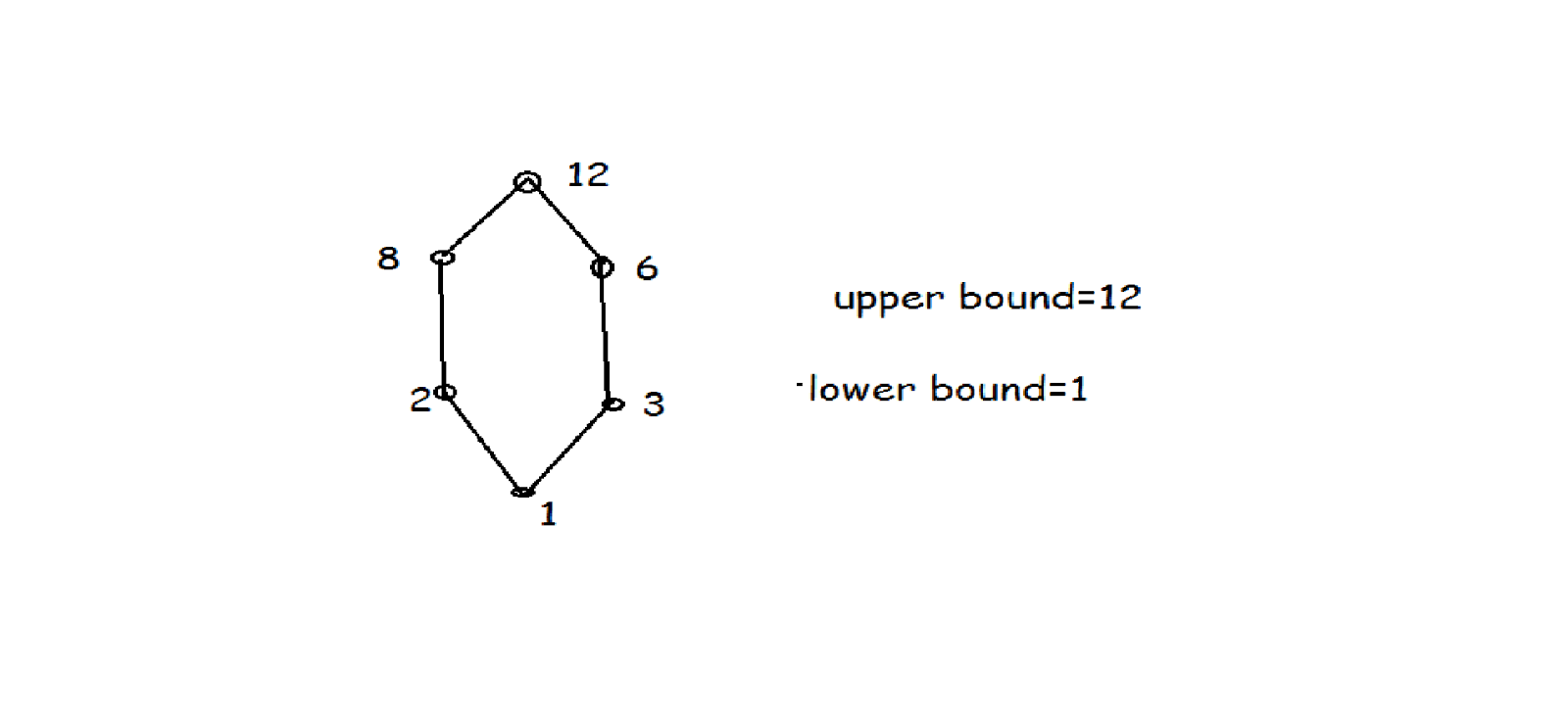 Cjuschools hasse diagram since 1 divides 3 1 and 3 are on the same line and 3 divides 6 3 and 6 are on the same line since the given relation is transitive 1 ccuart Image collections
