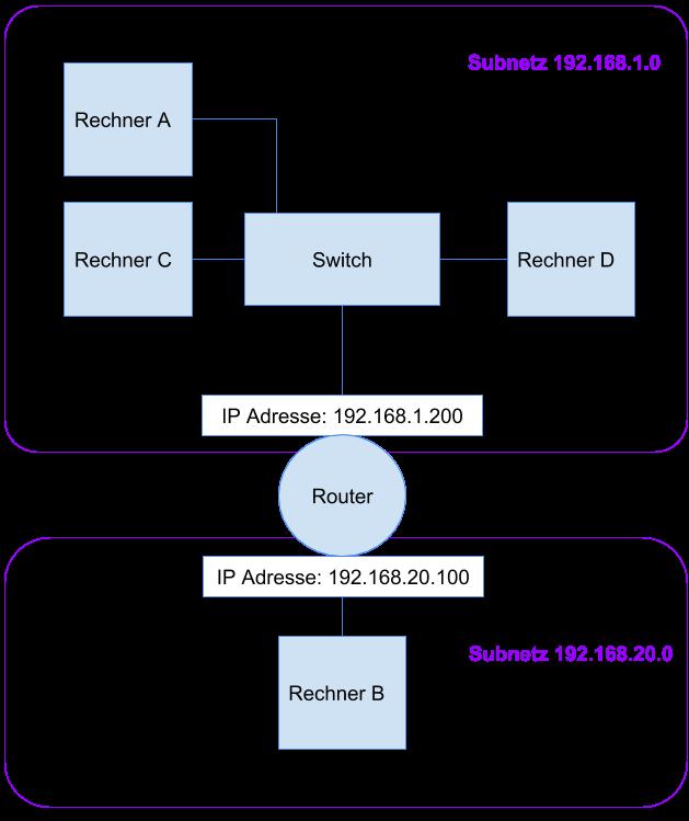 IP Adresse - Was ist Standardgateway und Router