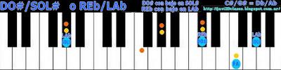 acorde piano chord (DO# con bajo en SOL#) o (REb con bajo en LAb)