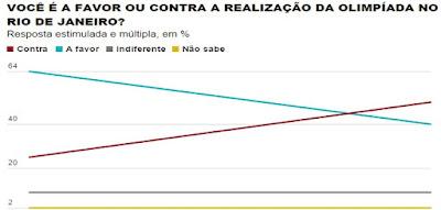 Metade dos brasileiros é contra os Jogos do Rio, mostra Datafolha