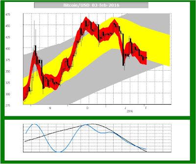 trendkanaal grafiek met veel info voor chart reading