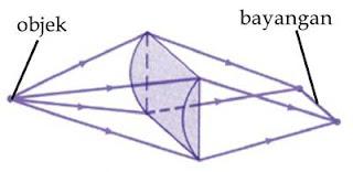 diagram pembentukan bayangan pada cacat mata astigmatisme