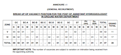 TSPSC Assistant Hydrogeologist in Ground Water Department NOTIFICATION 2016