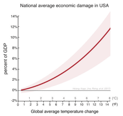 gdp lost due to global warming