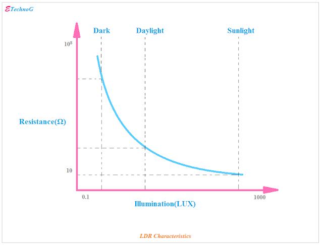 Light Dependent Resistor(LDR) characteristics