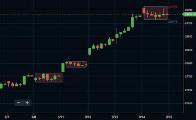 Banknifty Hourly Darwas Box chart