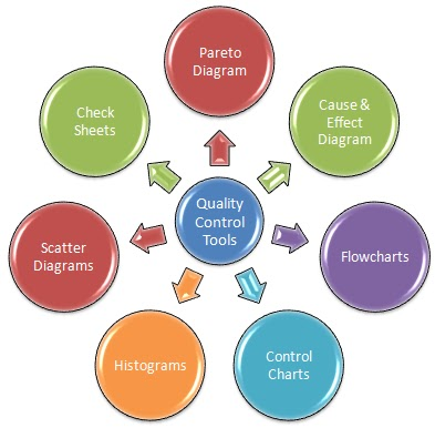 the seven management quality control tools Tools and techniques for quality management in manufacturing industries mohit singh1, ia khan2, sandeep grover3 1  the seven basic quality control tools.