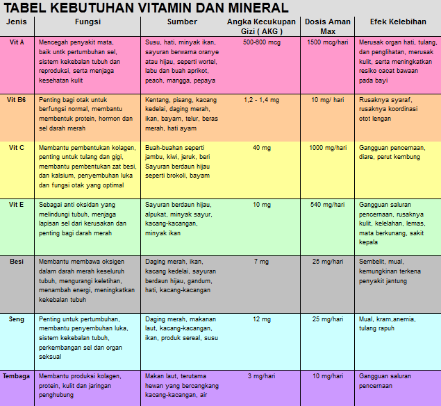 4 Jenis Vitamin yang Larut dalam Lemak Beserta Fungsinya