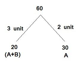 A   और B किसी कार्य को 20 दिन में पूरा करते हैं. अगर A अकेले इस काम को 30 दिन में पूरा कर सकता है तो B अकेले इस काम को कितने दिन में करेगा ?