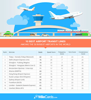 10 best airport transit lines worldwide per MileCards.com