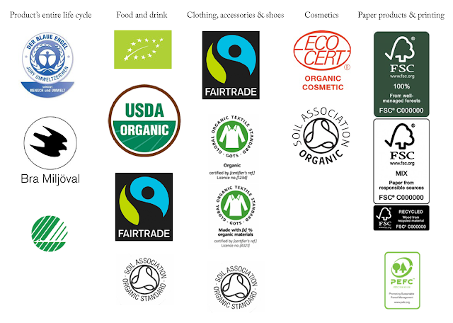 Crash course to eco-labels (entire life cycle, food and drink, clothing, accessories, shoes, cosmetics, paper products and printing)