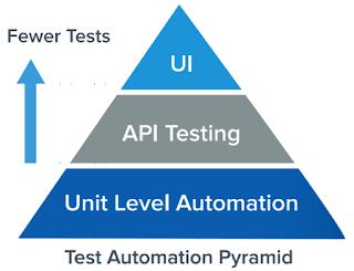 Yazılım Test Otomasyon Sektöründe Yaşananlar
