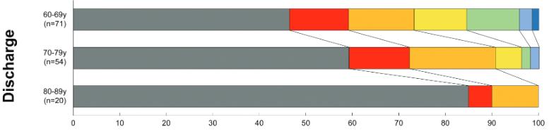 図:高齢くも膜下出血の回復可能性