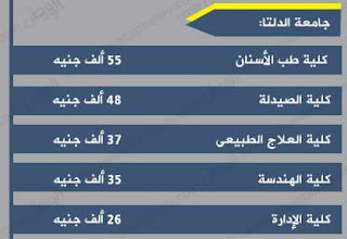 أسعار ومصروفات جامعة الدلتا فى مصر 2016-2017 بعد الزيادة :