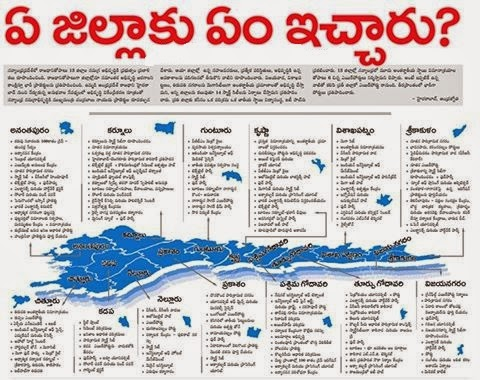 Andhra Pradesh District wise alloments List