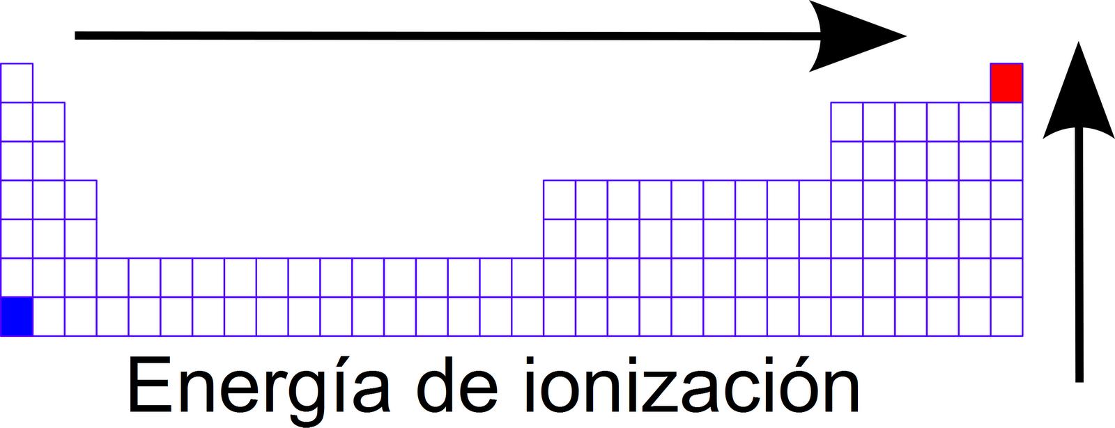 Bloque 4 interpretas la tabla peridica 42 energa de ionizacin resultado de imagen para energia de ionizacion urtaz Image collections