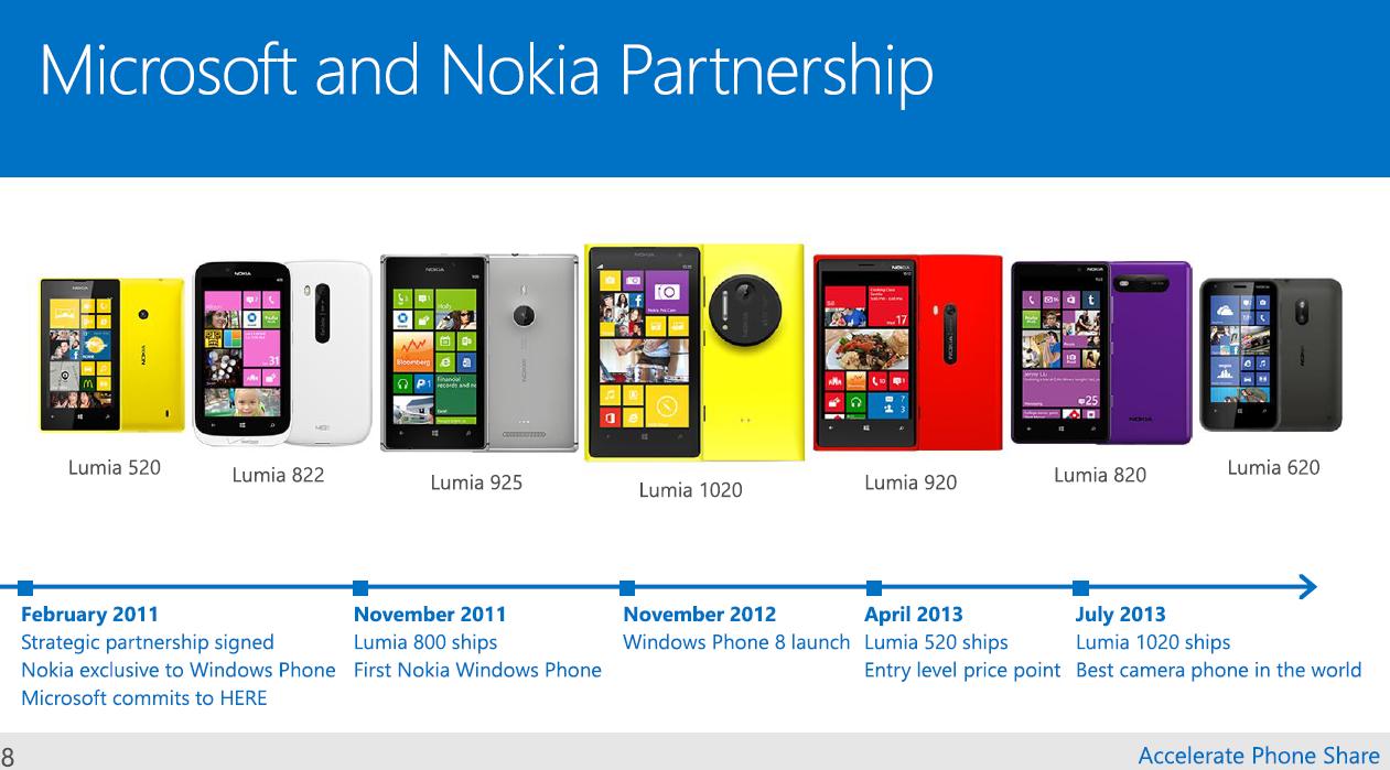 Nokia: a Microsoft começa a desvincular o nome de seus produtos 1